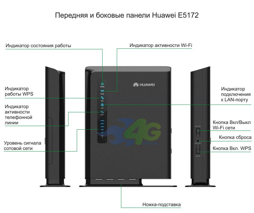 Передняя панель Huawei E5172